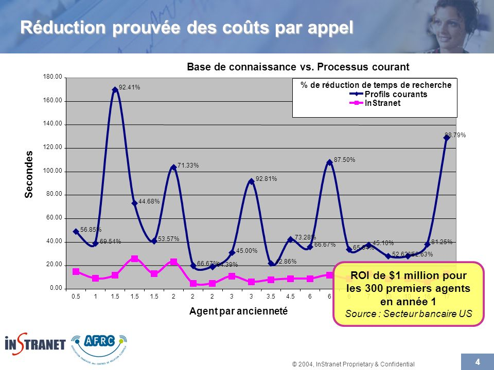 © 2004, InStranet Proprietary & Confidential 4 Base de connaissance vs.