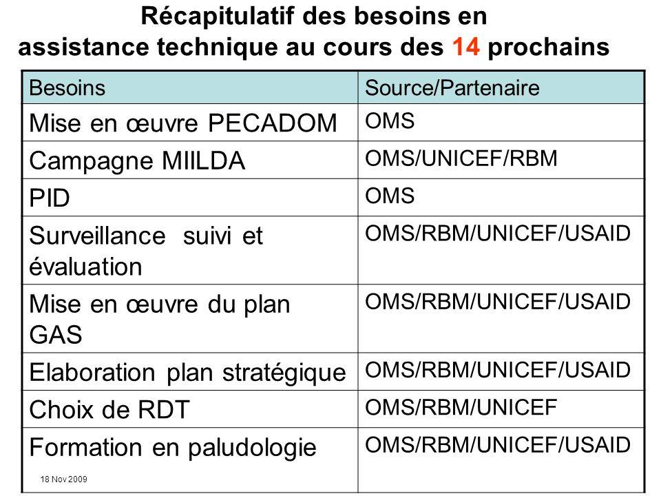 18 Nov 2009 Récapitulatif des besoins en assistance technique au cours des 14 prochains BesoinsSource/Partenaire Mise en œuvre PECADOM OMS Campagne MI