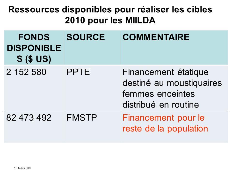 18 Nov 2009 Ressources disponibles pour réaliser les cibles 2010 pour les MIILDA FONDS DISPONIBLE S ($ US) SOURCECOMMENTAIRE 2 152 580PPTEFinancement
