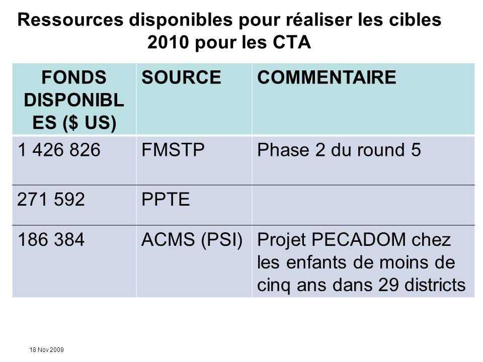 18 Nov 2009 Ressources disponibles pour réaliser les cibles 2010 pour les CTA FONDS DISPONIBL ES ($ US) SOURCECOMMENTAIRE 1 426 826FMSTPPhase 2 du rou