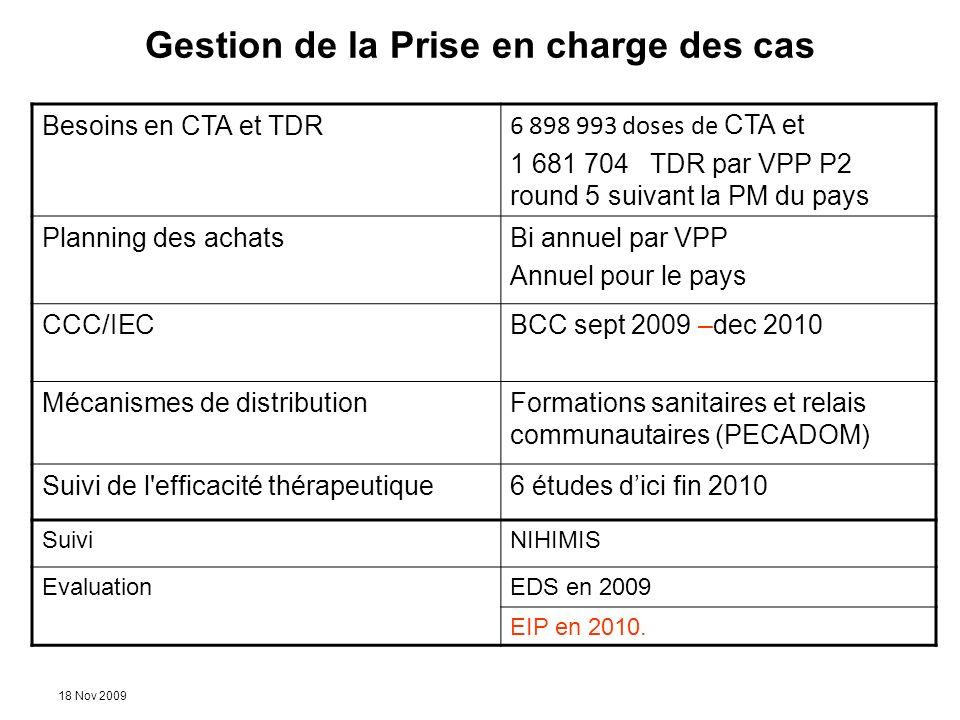 18 Nov 2009 Gestion de la Prise en charge des cas Besoins en CTA et TDR 6 898 993 doses de CTA et 1 681 704 TDR par VPP P2 round 5 suivant la PM du pa