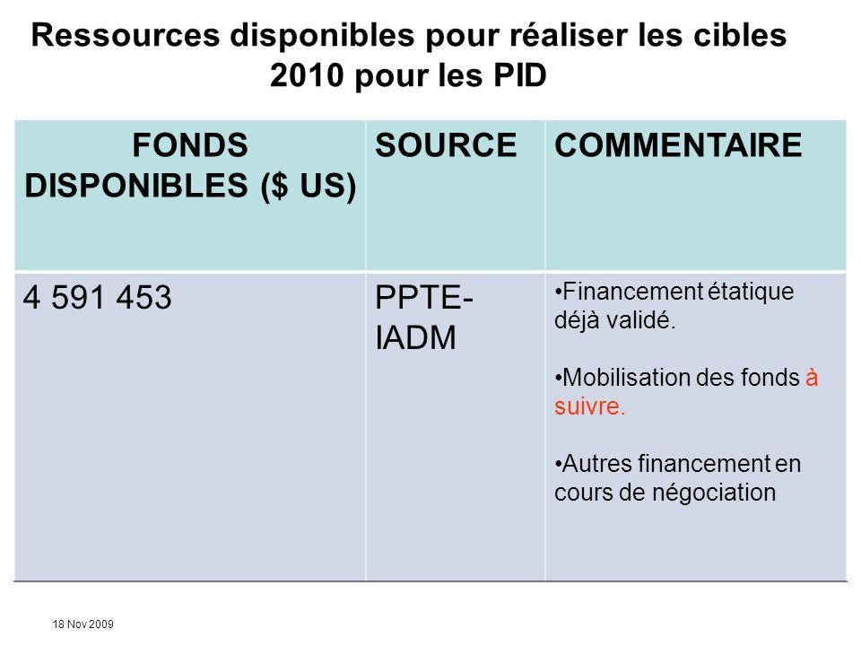 18 Nov 2009 Ressources disponibles pour réaliser les cibles 2010 pour les PID FONDS DISPONIBLES ($ US) SOURCECOMMENTAIRE 4 591 453PPTE- IADM Financeme