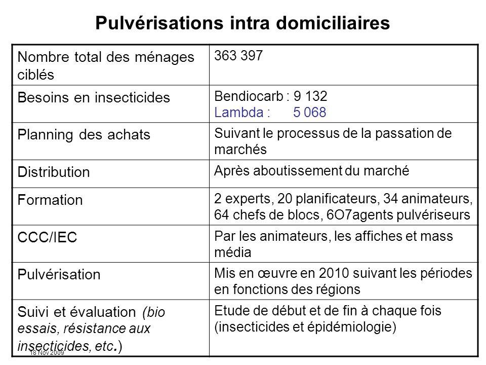 18 Nov 2009 Pulvérisations intra domiciliaires Nombre total des ménages ciblés 363 397 Besoins en insecticides Bendiocarb : 9 132 Lambda : 5 068 Plann
