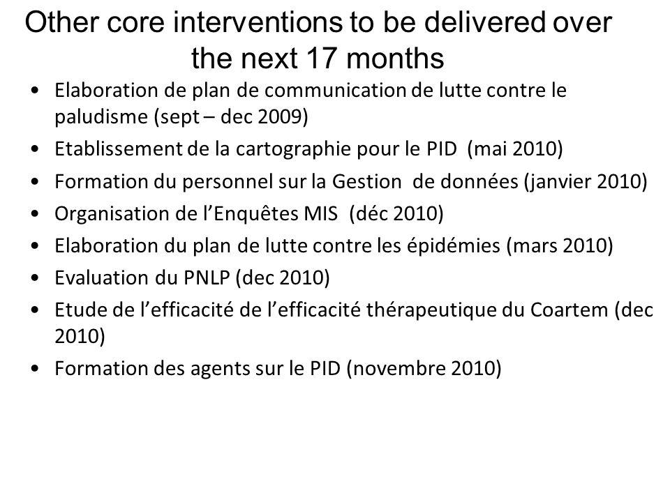 Other core interventions to be delivered over the next 17 months Elaboration de plan de communication de lutte contre le paludisme (sept – dec 2009) Etablissement de la cartographie pour le PID (mai 2010) Formation du personnel sur la Gestion de données (janvier 2010) Organisation de lEnquêtes MIS (déc 2010)MIS Elaboration du plan de lutte contre les épidémies (mars 2010) Evaluation du PNLP (dec 2010) Etude de lefficacité de lefficacité thérapeutique du Coartem (dec 2010) Formation des agents sur le PID (novembre 2010)