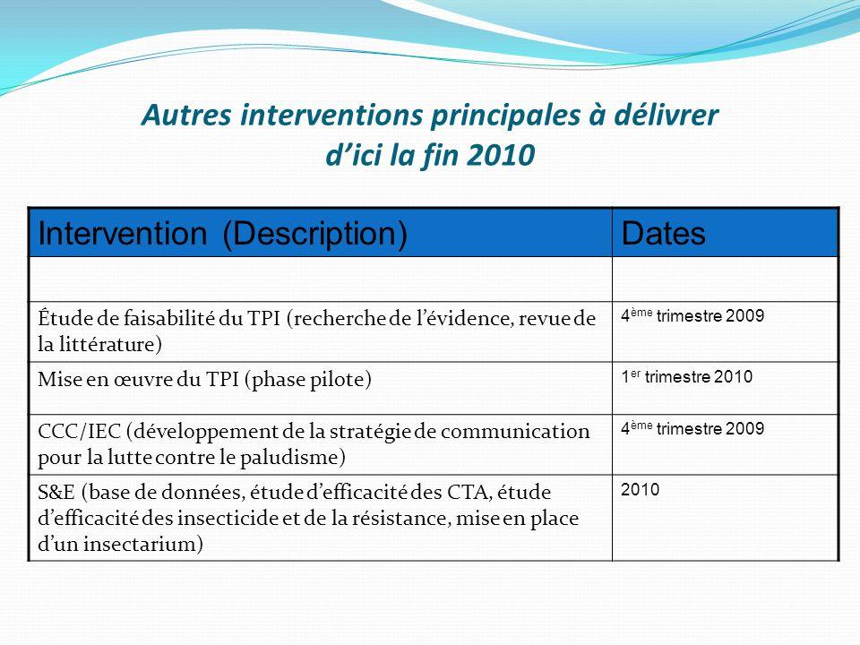 Autres interventions principales à délivrer dici la fin 2010 Intervention (Description)Dates Étude de faisabilité du TPI (recherche de lévidence, revu