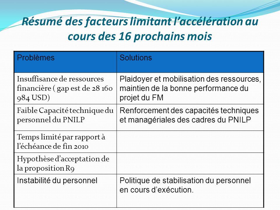 Résumé des facteurs limitant laccélération au cours des 16 prochains mois ProblèmesSolutions Insuffisance de ressources financière ( gap est de 28 160