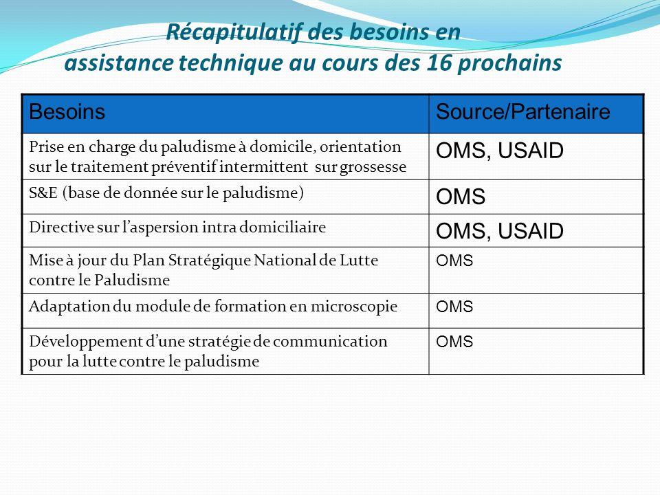 Récapitulatif des besoins en assistance technique au cours des 16 prochains BesoinsSource/Partenaire Prise en charge du paludisme à domicile, orientation sur le traitement préventif intermittent sur grossesse OMS, USAID S&E (base de donnée sur le paludisme) OMS Directive sur laspersion intra domiciliaire OMS, USAID Mise à jour du Plan Stratégique National de Lutte contre le Paludisme OMS Adaptation du module de formation en microscopie OMS Développement dune stratégie de communication pour la lutte contre le paludisme OMS