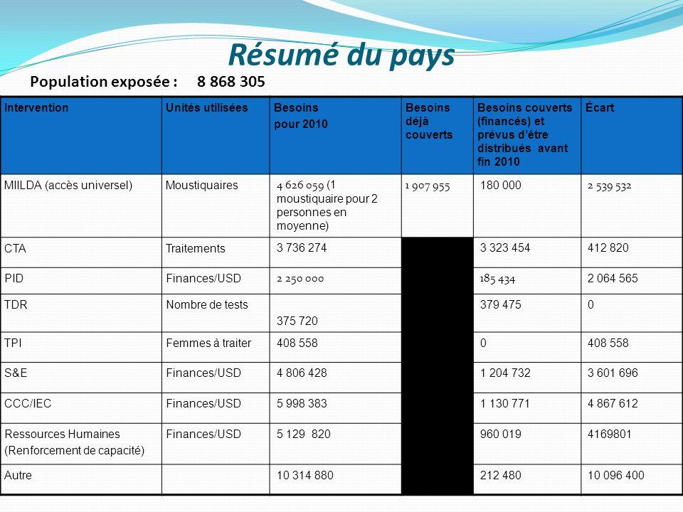 Résumé du pays InterventionUnités utiliséesBesoins pour 2010 Besoins déjà couverts Besoins couverts (financés) et prévus dêtre distribués avant fin 20