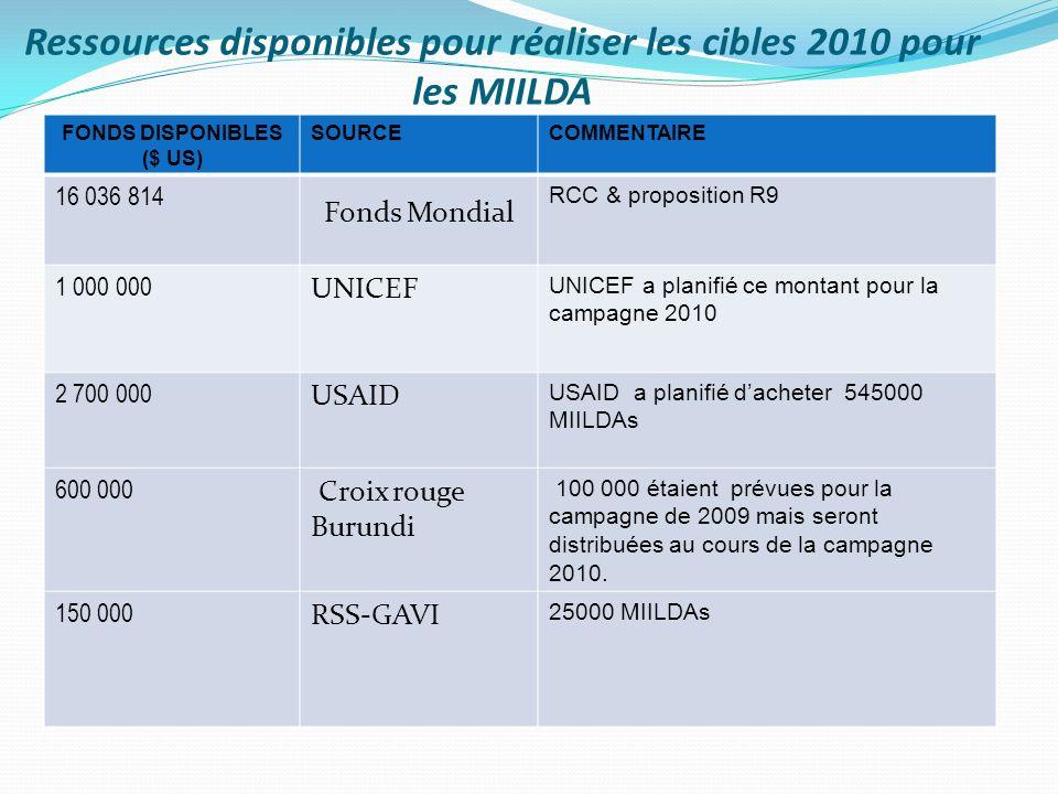 Ressources disponibles pour réaliser les cibles 2010 pour les MIILDA FONDS DISPONIBLES ($ US) SOURCECOMMENTAIRE 16 036 814 Fonds Mondial RCC & proposition R9 1 000 000 UNICEF UNICEF a planifié ce montant pour la campagne 2010 2 700 000 USAID USAID a planifié dacheter 545000 MIILDAs 600 000 Croix rouge Burundi 100 000 étaient prévues pour la campagne de 2009 mais seront distribuées au cours de la campagne 2010.