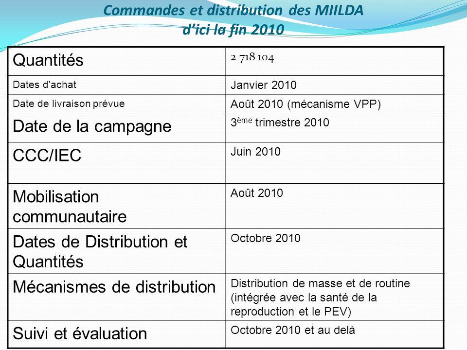 Commandes et distribution des MIILDA dici la fin 2010 Quantités 2 718 104 Dates d'achat Janvier 2010 Date de livraison prévue Août 2010 (mécanisme VPP