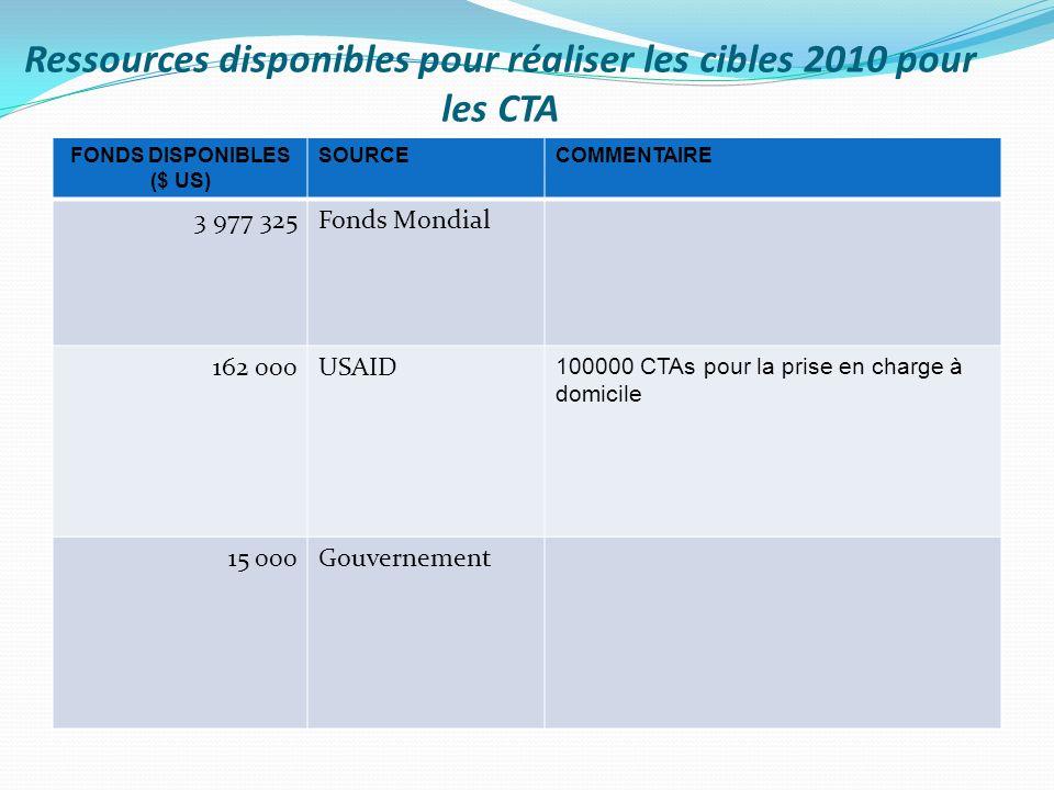 Ressources disponibles pour réaliser les cibles 2010 pour les CTA FONDS DISPONIBLES ($ US) SOURCECOMMENTAIRE 3 977 325Fonds Mondial 162 000USAID 100000 CTAs pour la prise en charge à domicile 15 000Gouvernement