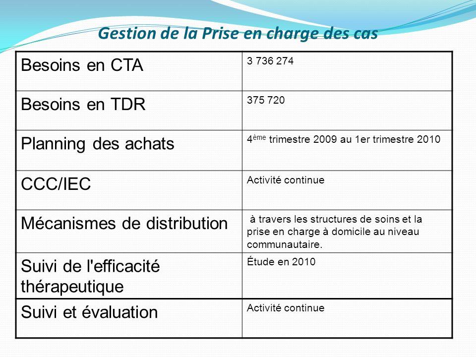 Gestion de la Prise en charge des cas Besoins en CTA 3 736 274 Besoins en TDR 375 720 Planning des achats 4 ème trimestre 2009 au 1er trimestre 2010 C