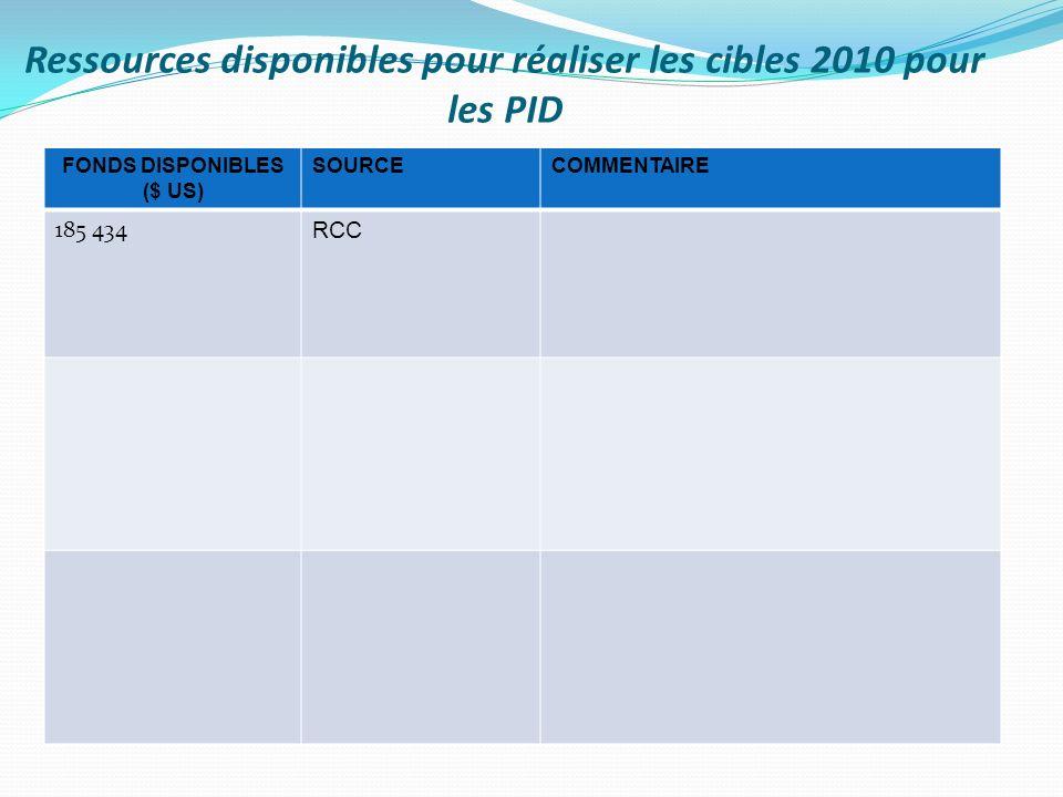 Ressources disponibles pour réaliser les cibles 2010 pour les PID FONDS DISPONIBLES ($ US) SOURCECOMMENTAIRE 185 434 RCC