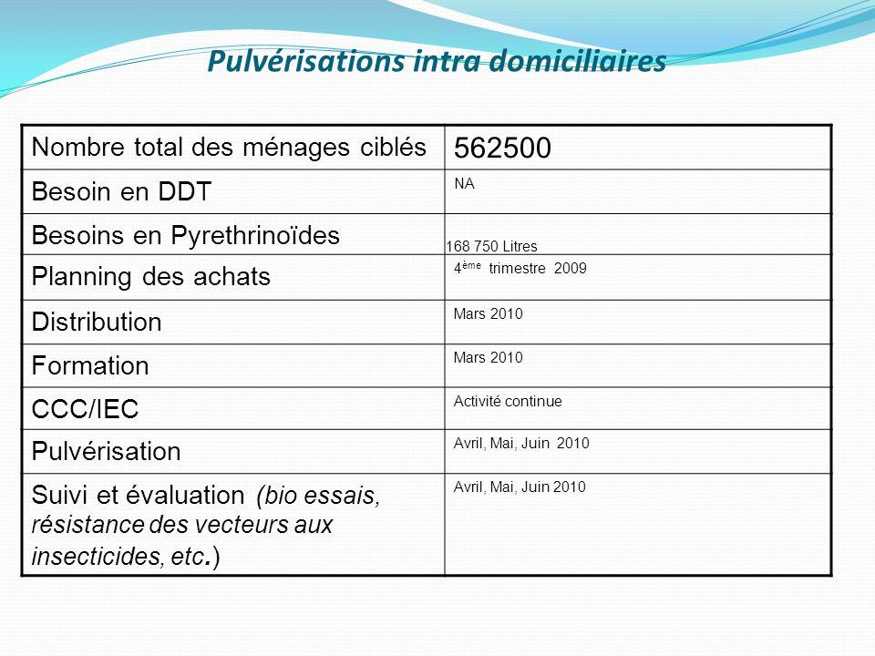 Pulvérisations intra domiciliaires Nombre total des ménages ciblés 562500 Besoin en DDT NA Besoins en Pyrethrinoïdes 168 750 Litres Planning des achat