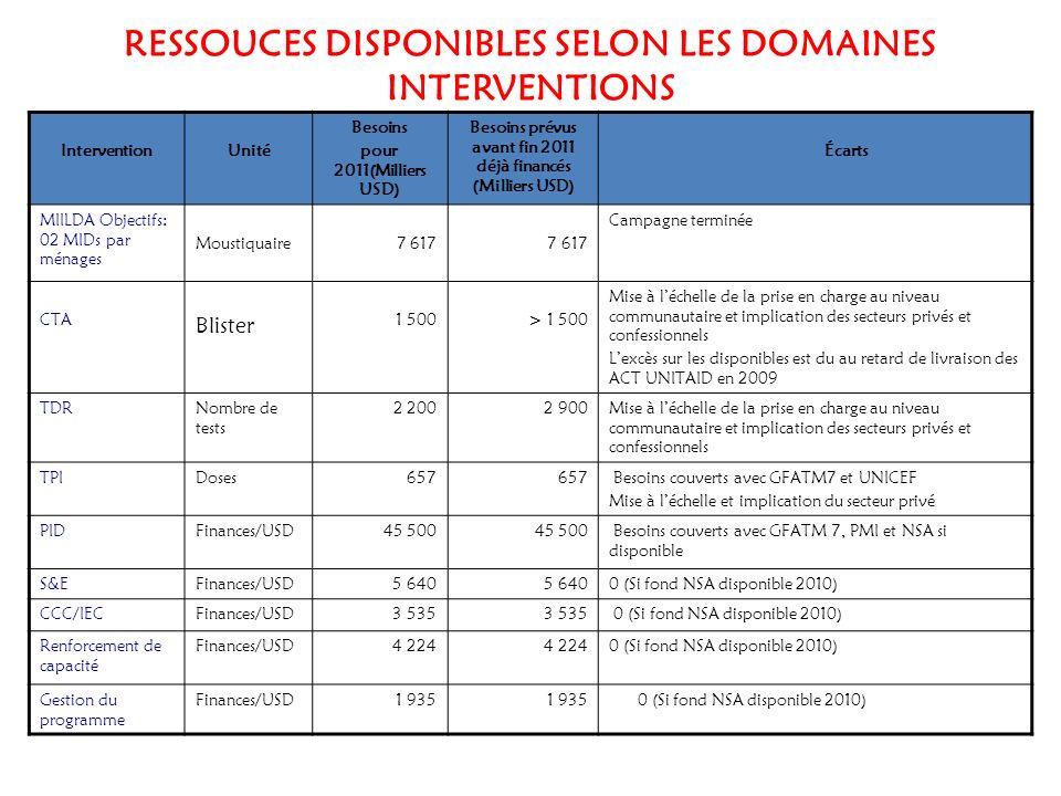 RESSOUCES DISPONIBLES SELON LES DOMAINES INTERVENTIONS InterventionUnité Besoins pour 2011(Milliers USD) Besoins prévus avant fin 2011 déjà financés (