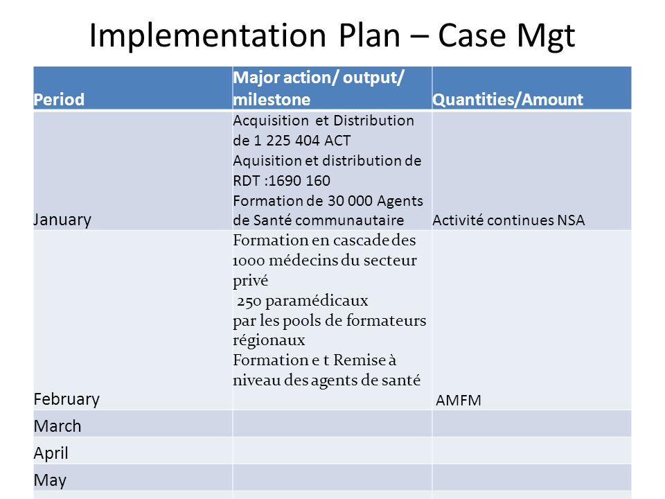 Implementation Plan – Case Mgt Period Major action/ output/ milestoneQuantities/Amount January Acquisition et Distribution de 1 225 404 ACT Aquisition