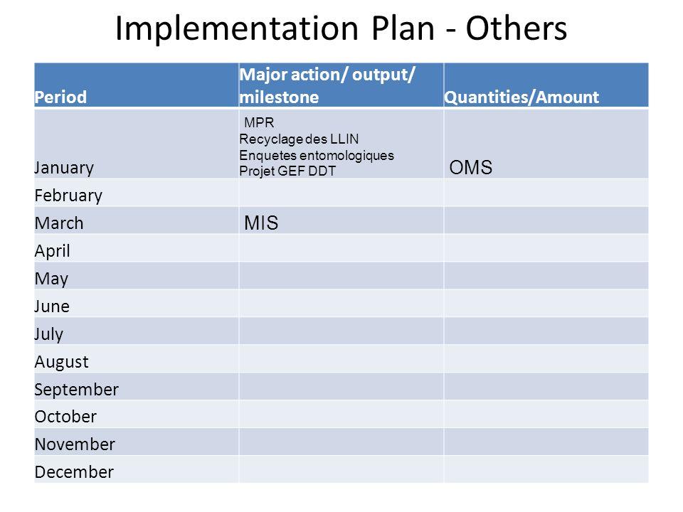 Implementation Plan - Others Period Major action/ output/ milestoneQuantities/Amount January MPR Recyclage des LLIN Enquetes entomologiques Projet GEF