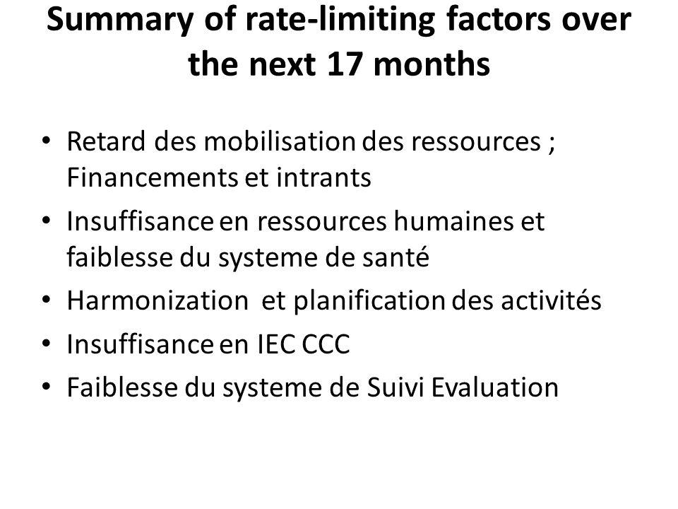 Summary of rate-limiting factors over the next 17 months Retard des mobilisation des ressources ; Financements et intrants Insuffisance en ressources