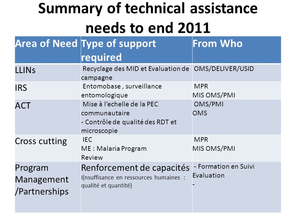 Summary of technical assistance needs to end 2011 Area of NeedType of support required From Who LLINs Recyclage des MID et Evaluation de campagne OMS/