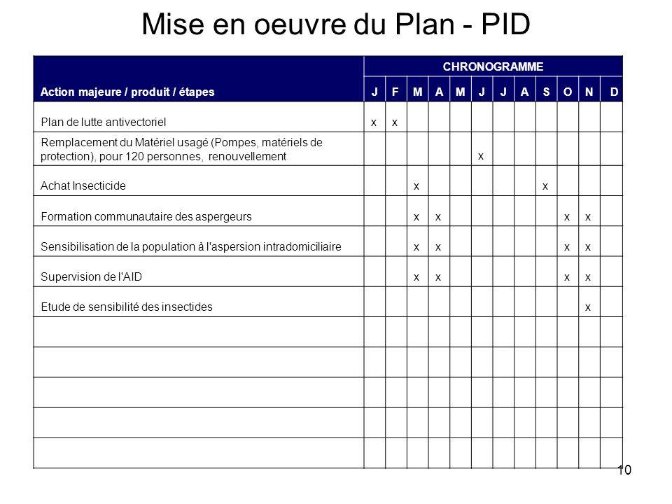 10 Mise en oeuvre du Plan - PID Action majeure / produit / étapes CHRONOGRAMME JFMAMJJASOND Plan de lutte antivectorielxx Remplacement du Matériel usa