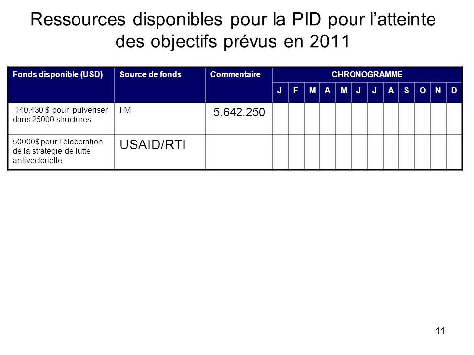 11 Ressources disponibles pour la PID pour latteinte des objectifs prévus en 2011 Fonds disponible (USD)Source de fondsCommentaireCHRONOGRAMME JFMAMJJ