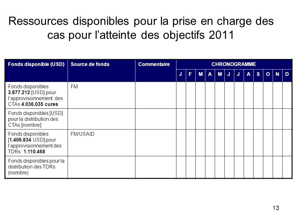 13 Ressources disponibles pour la prise en charge des cas pour latteinte des objectifs 2011 Fonds disponible (USD)Source de fondsCommentaireCHRONOGRAM