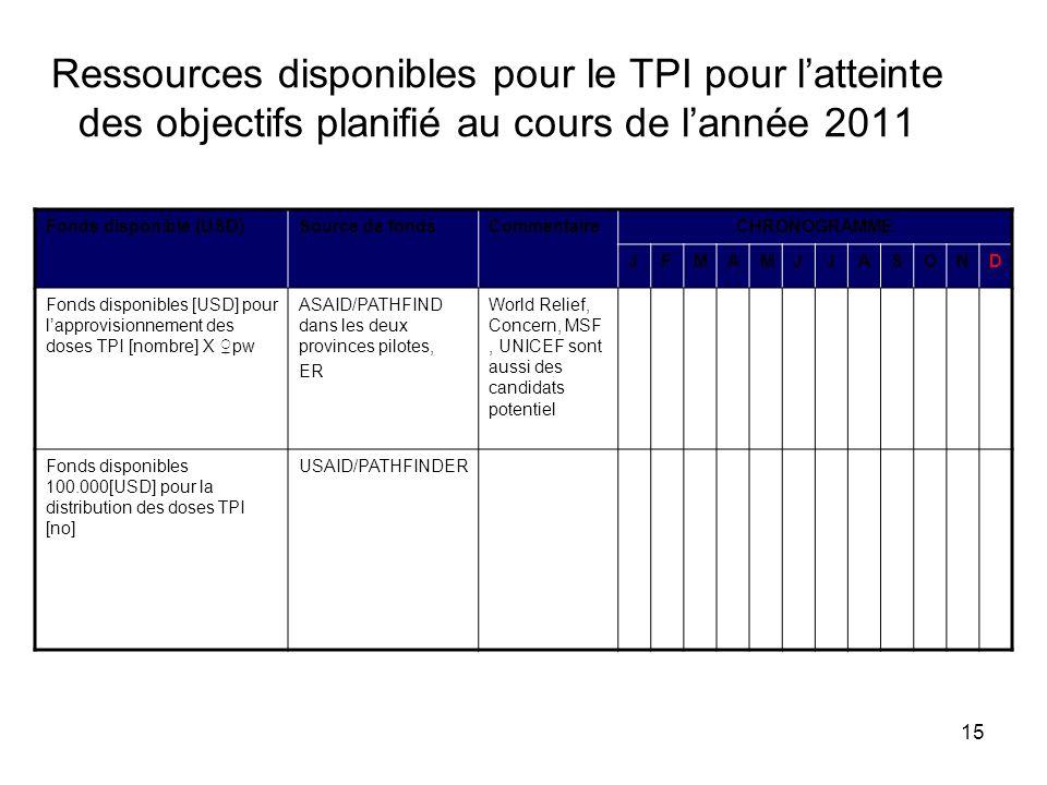 15 Ressources disponibles pour le TPI pour latteinte des objectifs planifié au cours de lannée 2011 Fonds disponible (USD)Source de fondsCommentaireCH