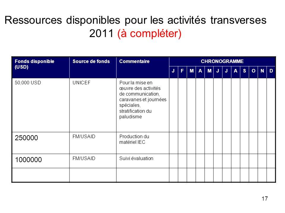 17 Ressources disponibles pour les activités transverses 2011 (à compléter) Fonds disponible (USD) Source de fondsCommentaireCHRONOGRAMME JFMAMJJASOND