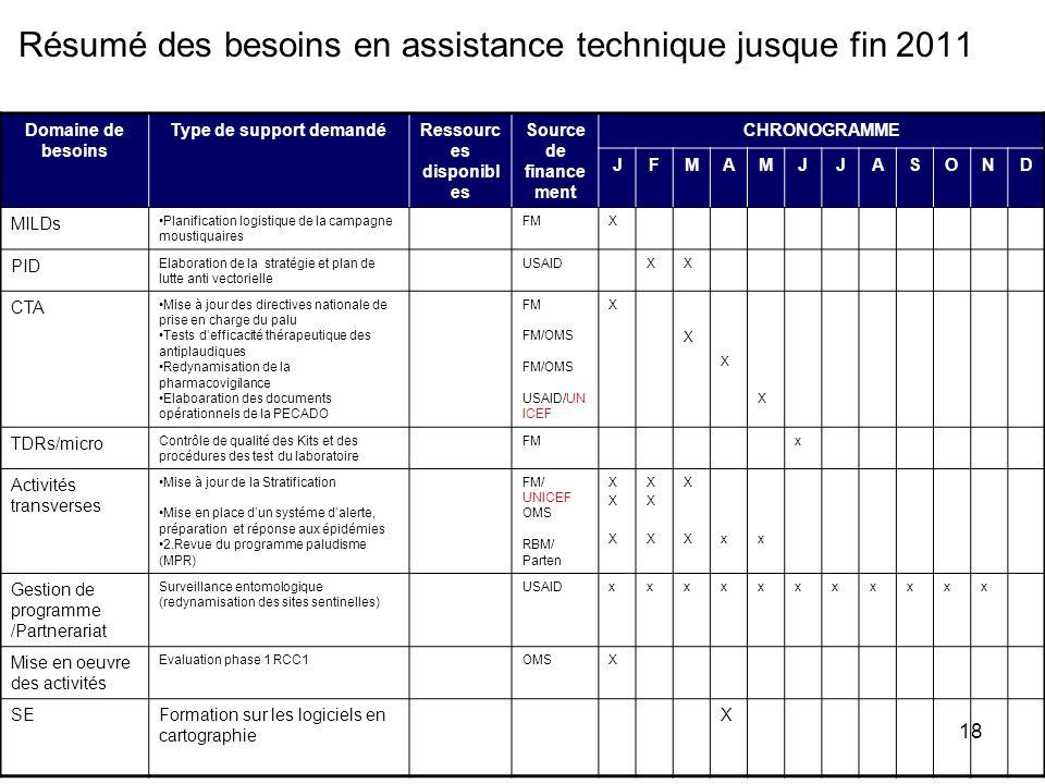 18 Résumé des besoins en assistance technique jusque fin 2011 Domaine de besoins Type de support demandéRessourc es disponibl es Source de finance men