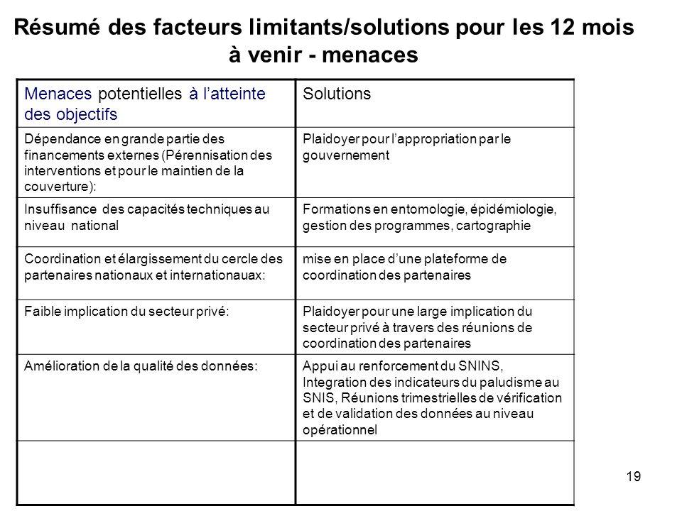 19 Résumé des facteurs limitants/solutions pour les 12 mois à venir - menaces Menaces potentielles à latteinte des objectifs Solutions Dépendance en g