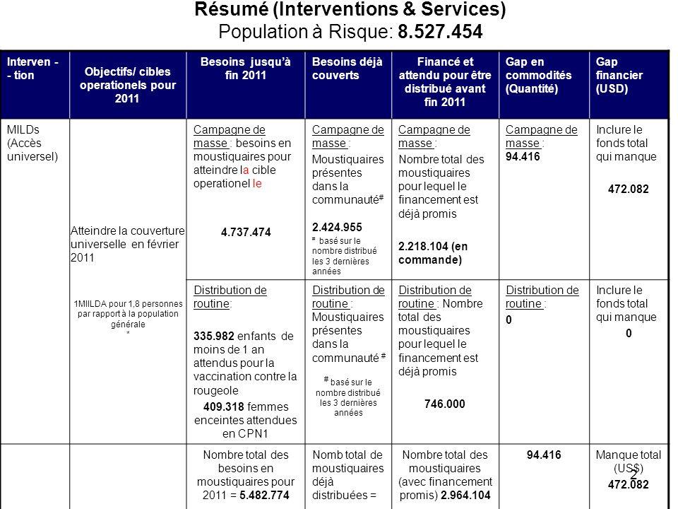 2 Résumé (Interventions & Services) Population à Risque: 8.527.454 Interven - - tion Objectifs/ cibles operationels pour 2011 Besoins jusquà fin 2011