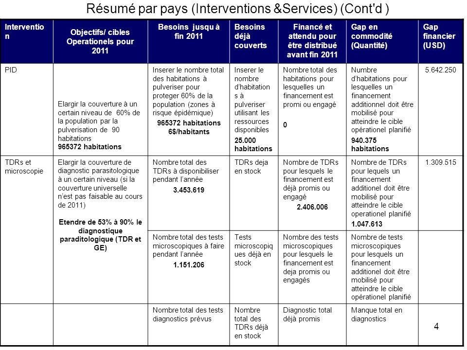 4 Résumé par pays (Interventions &Services) (Cont'd ) Interventio n Objectifs/ cibles Operationels pour 2011 Besoins jusqu à fin 2011 Besoins déjà cou