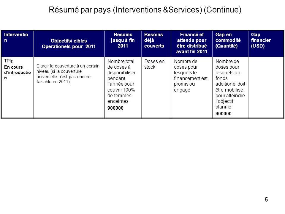 5 Résumé par pays (Interventions &Services) (Continue) Interventio n Objectifs/ cibles Operationels pour 2011 Besoins jusqu à fin 2011 Besoins déjà co