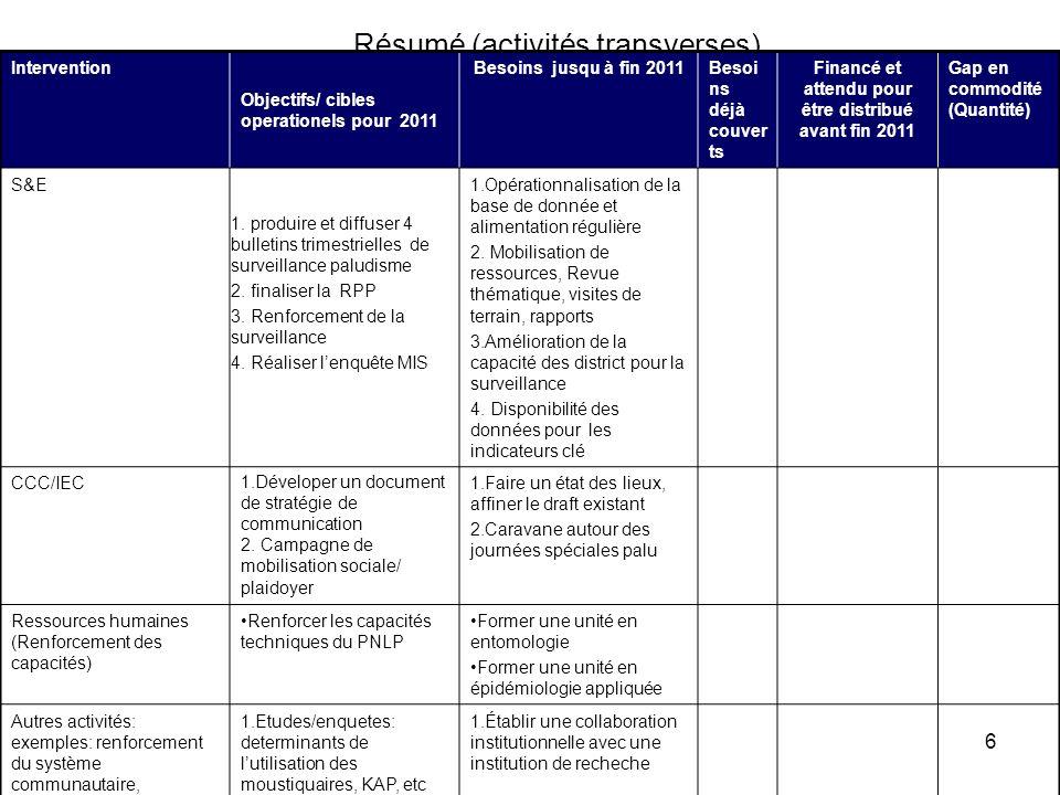 17 Ressources disponibles pour les activités transverses 2011 (à compléter) Fonds disponible (USD) Source de fondsCommentaireCHRONOGRAMME JFMAMJJASOND 50,000 USDUNICEFPour la mise en œuvre des activités de communication, caravanes et journées spéciales, stratification du paludisme 250000 FM/USAIDProduction du matériel IEC 1000000 FM/USAIDSuivi évaluation