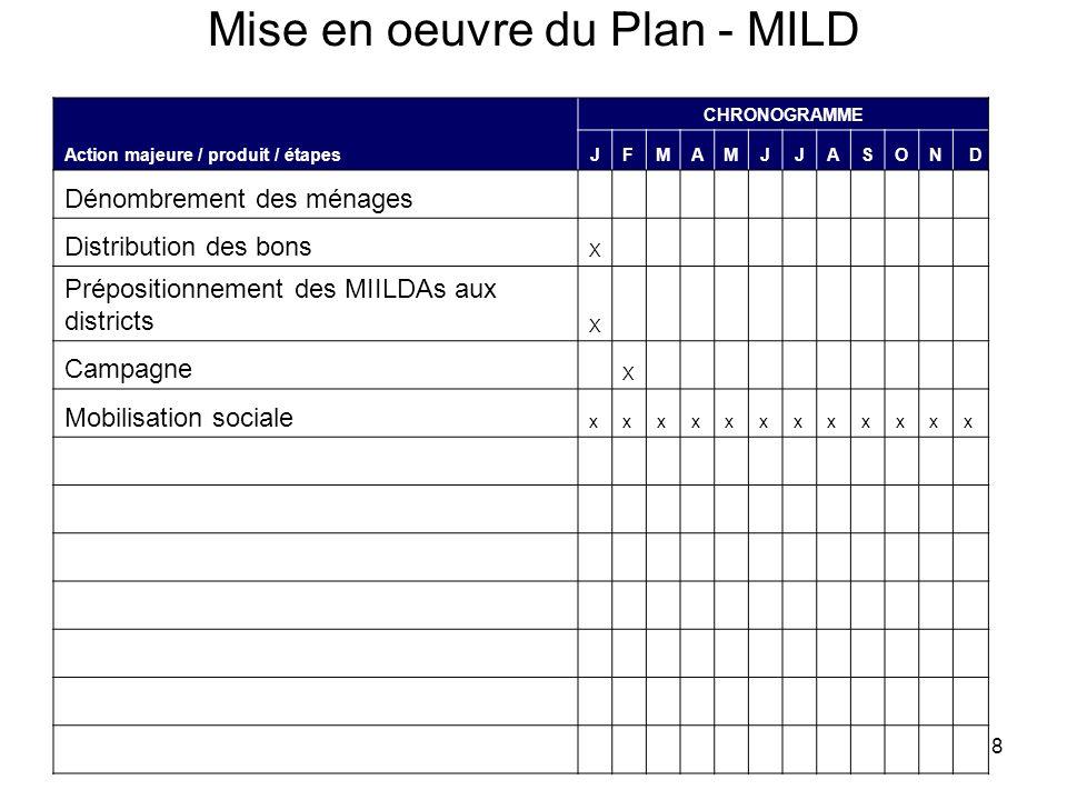 8 Mise en oeuvre du Plan - MILD Action majeure / produit / étapes CHRONOGRAMME JFMAMJJASOND Dénombrement des ménages Distribution des bons X Prépositi