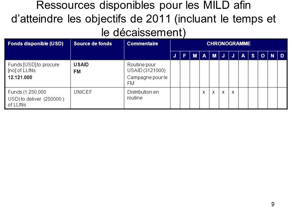 9 Ressources disponibles pour les MILD afin datteindre les objectifs de 2011 (incluant le temps et le décaissement) Fonds disponible (USD)Source de fo