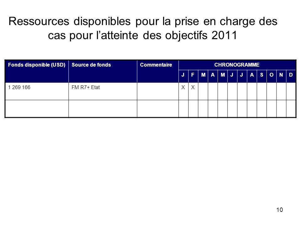10 Ressources disponibles pour la prise en charge des cas pour latteinte des objectifs 2011 Fonds disponible (USD)Source de fondsCommentaireCHRONOGRAMME JFMAMJJASOND 1 269 166FM R7+ EtatXX