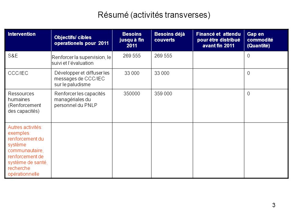 3 Résumé (activités transverses) Intervention Objectifs/ cibles operationels pour 2011 Besoins jusqu à fin 2011 Besoins déjà couverts Financé et attendu pour être distribué avant fin 2011 Gap en commodité (Quantité) S&E Renforcer la supervision, le suivi et lévaluation 269 555 0 CCC/IECDévelopper et diffuser les messages de CCC/IEC sur le paludisme 33 000 0 Ressources humaines (Renforcement des capacités) Renforcer les capacités managériales du personnel du PNLP 350000359 0000 Autres activités: exemples: renforcement du système communautaire, renforcement de système de santé, recherche opérationnelle