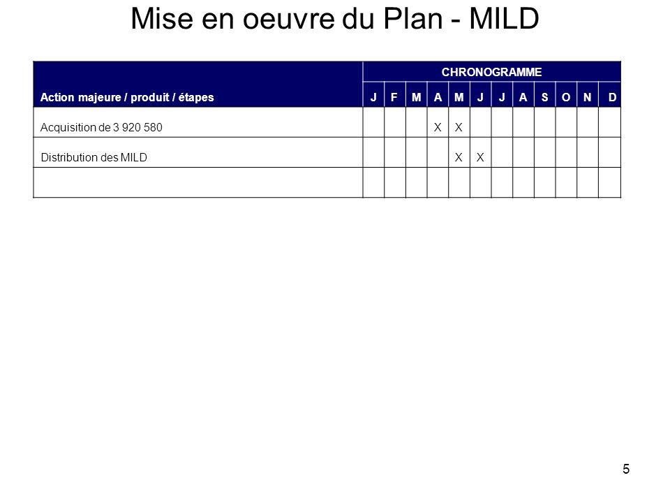 5 Mise en oeuvre du Plan - MILD Action majeure / produit / étapes CHRONOGRAMME JFMAMJJASOND Acquisition de 3 920 580XX Distribution des MILDXX