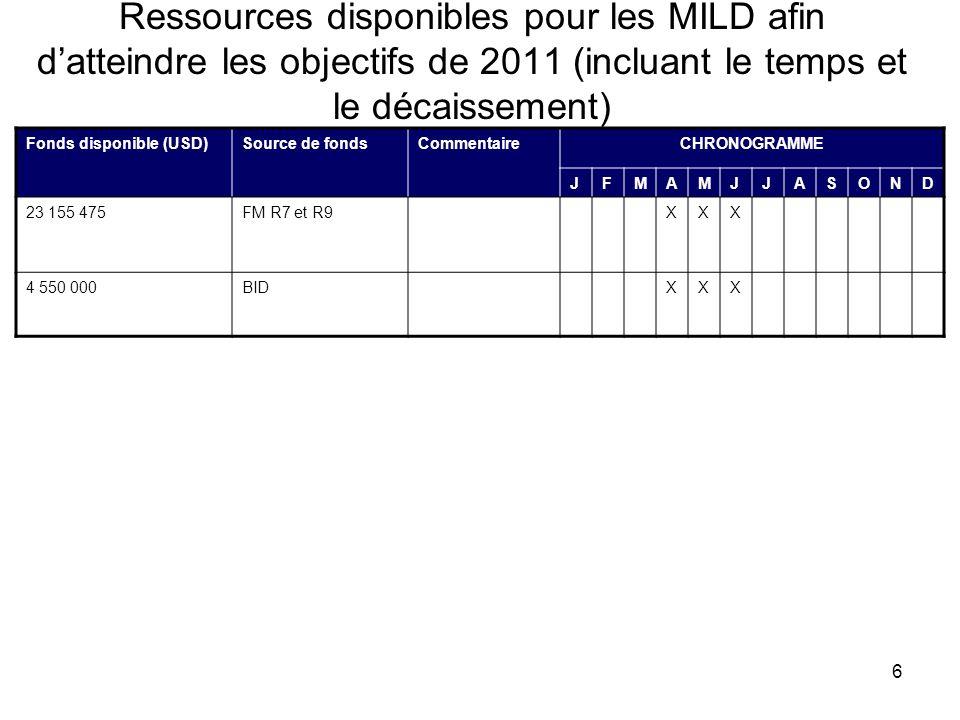 6 Ressources disponibles pour les MILD afin datteindre les objectifs de 2011 (incluant le temps et le décaissement) Fonds disponible (USD)Source de fondsCommentaireCHRONOGRAMME JFMAMJJASOND 23 155 475FM R7 et R9XXX 4 550 000BIDXXX