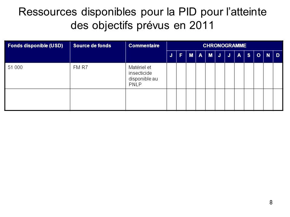 8 Ressources disponibles pour la PID pour latteinte des objectifs prévus en 2011 Fonds disponible (USD)Source de fondsCommentaireCHRONOGRAMME JFMAMJJASOND 51 000FM R7Matériel et insecticide disponible au PNLP