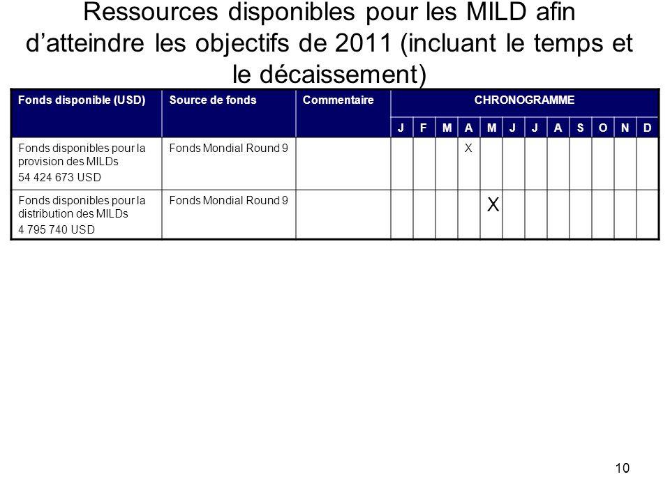 10 Ressources disponibles pour les MILD afin datteindre les objectifs de 2011 (incluant le temps et le décaissement) Fonds disponible (USD)Source de f