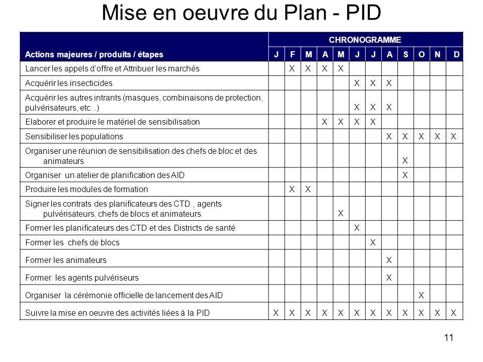 11 Mise en oeuvre du Plan - PID Actions majeures / produits / étapes CHRONOGRAMME JFMAMJJASOND Lancer les appels doffre et Attribuer les marchésXXXX A