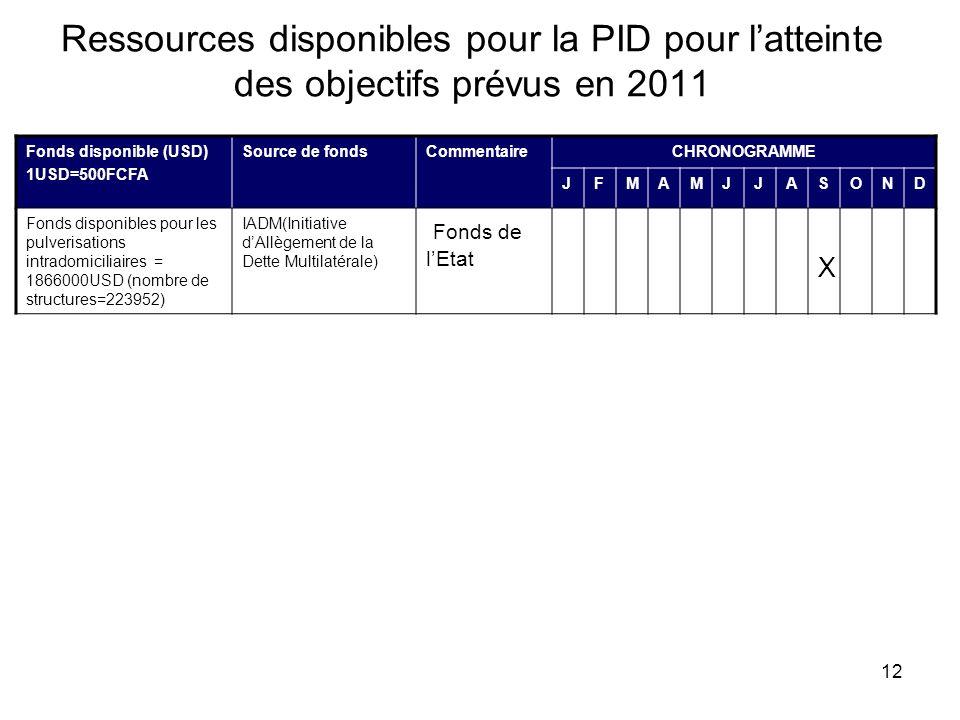 12 Ressources disponibles pour la PID pour latteinte des objectifs prévus en 2011 Fonds disponible (USD) 1USD=500FCFA Source de fondsCommentaireCHRONO