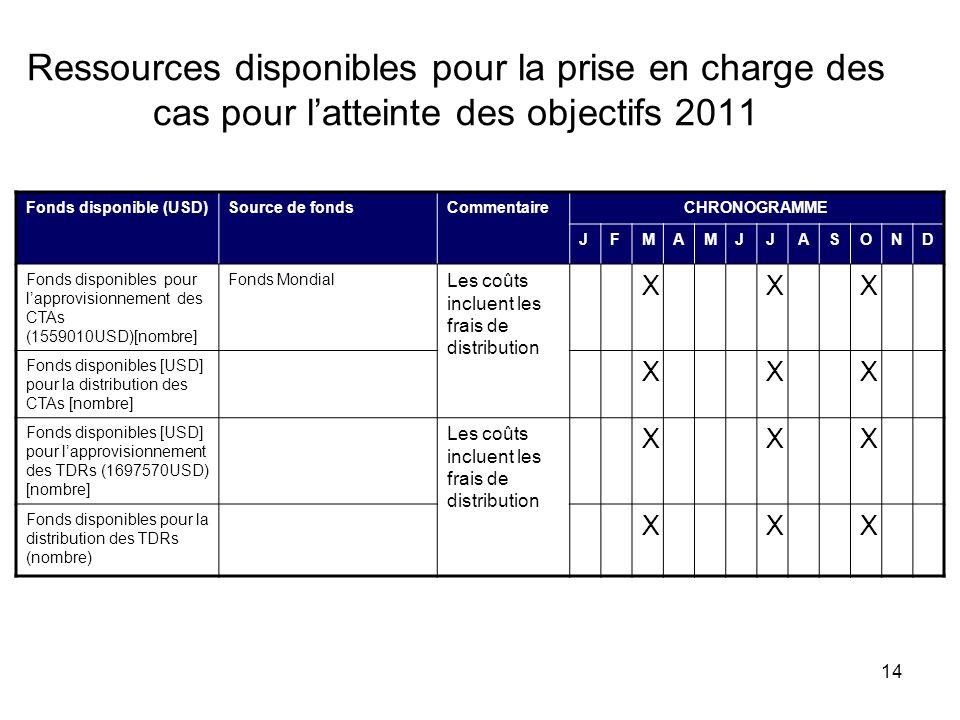 14 Ressources disponibles pour la prise en charge des cas pour latteinte des objectifs 2011 Fonds disponible (USD)Source de fondsCommentaireCHRONOGRAM