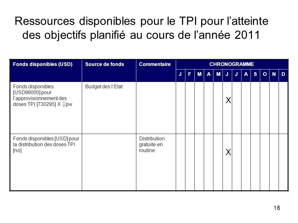 16 Ressources disponibles pour le TPI pour latteinte des objectifs planifié au cours de lannée 2011 Fonds disponibles (USD)Source de fondsCommentaireC