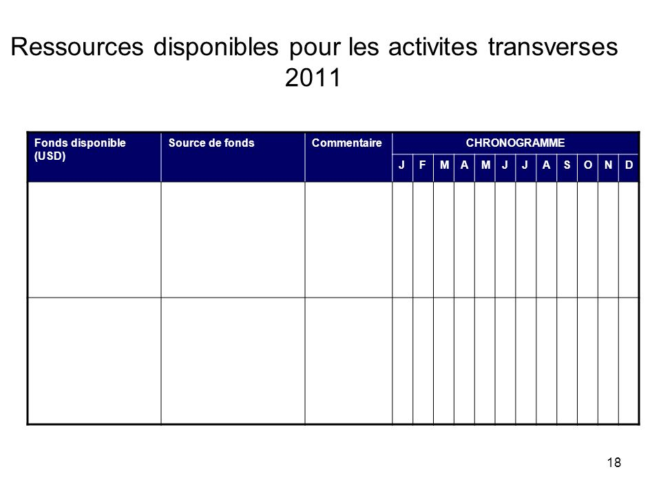 18 Ressources disponibles pour les activites transverses 2011 Fonds disponible (USD) Source de fondsCommentaireCHRONOGRAMME JFMAMJJASOND