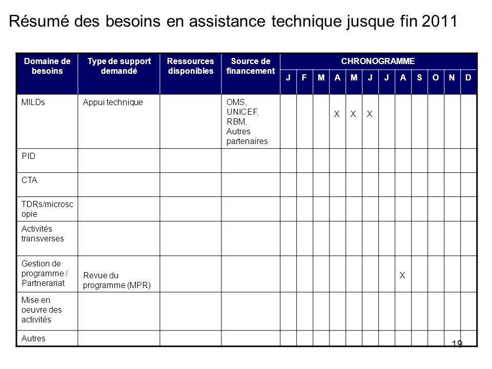 19 Résumé des besoins en assistance technique jusque fin 2011 Domaine de besoins Type de support demandé Ressources disponibles Source de financement