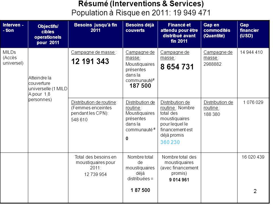 2 Résumé (Interventions & Services) Population à Risque en 2011: 19 949 471 Interven - - tion Objectifs/ cibles operationels pour 2011 Besoins jusquà