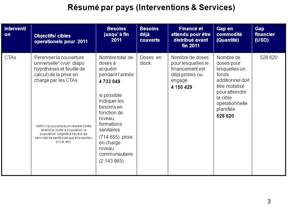 3 Résumé par pays (Interventions & Services) Interventi on Objectifs/ cibles operationels pour 2011 Besoins jusqu à fin 2011 Besoins déjà couverts Fin